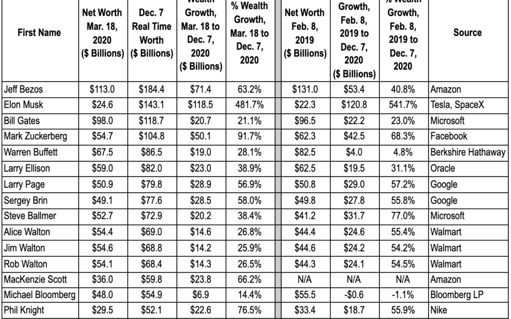 $1 trillion wealth gain by 651 U.S. billionaires since mid-March