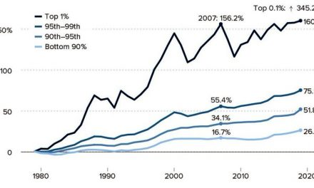 Rich Getting Richer, Poor Getting Poorer, New Data Shows Again