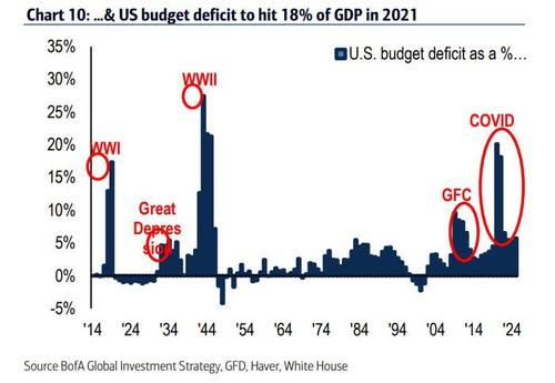 Chief Economist: The Unprecedented Scale Of US Fiscal Stimulus Will Lead To Epic 2023 Bust
