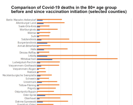 """Dramatic increase in deaths among seniors since """"corona vaccinations"""" began"""