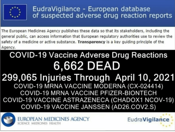 "6,662 DEAD 299,065 Injuries: European Database of Adverse Drug Reactions for COVID-19 ""Vaccines"""
