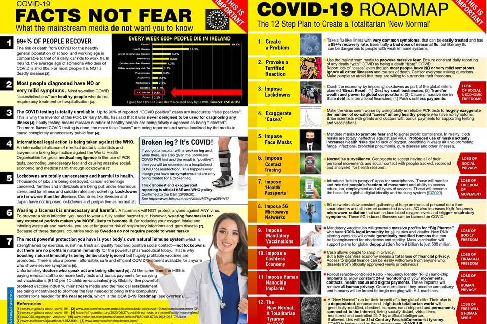 Covid Facts not Fear & The Covid Roadmap