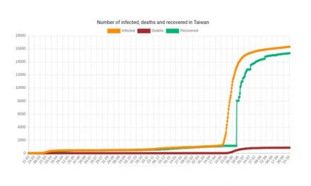 DEATHS FOLLOWING VACCINATION REPORTED IN TAIWAN EXCEED NATION'S COVID DEATH TOTAL